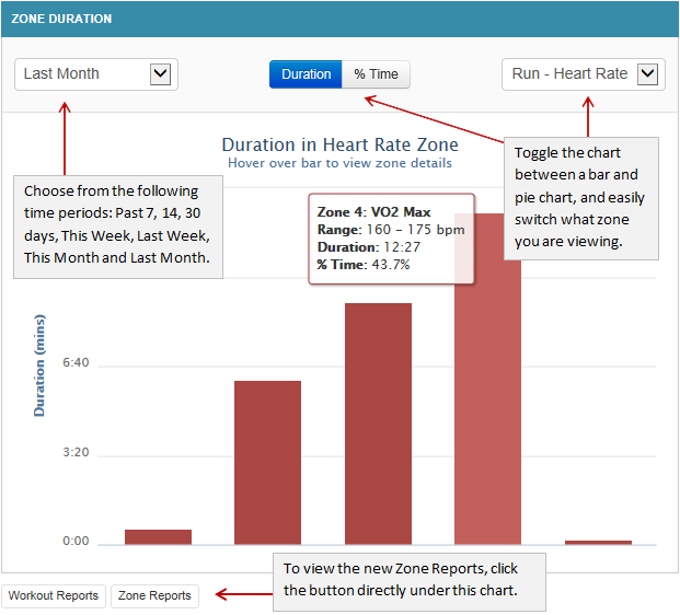 Heart Rate And Power Zone Reports Feature Final Surge Blog